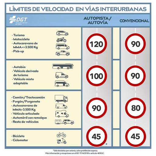 velocidades máximas genéricas en España publicado por la DGT para el quiz de diciembre de 2020 en autoescuela drive formación